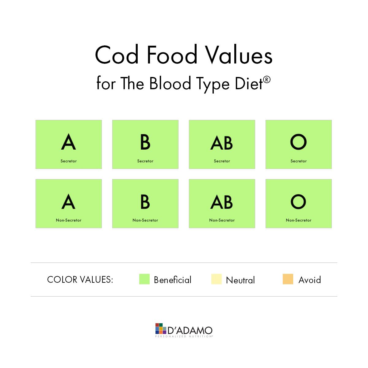 Cod - Blood Type Diet Food Values