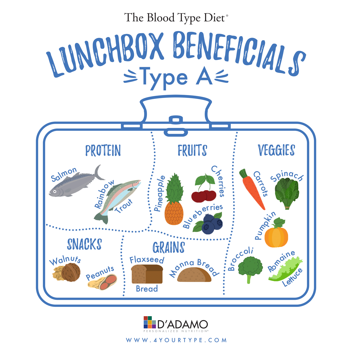 Lunchbox Beneficials Blood Type A