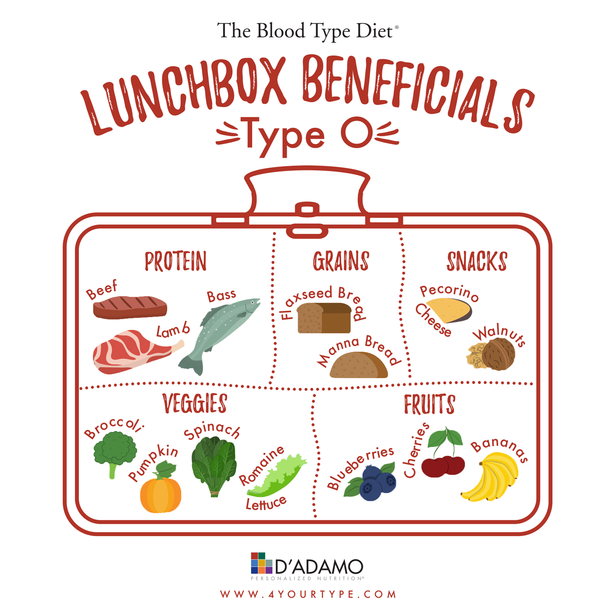 Lunchbox Beneficials Blood Type O