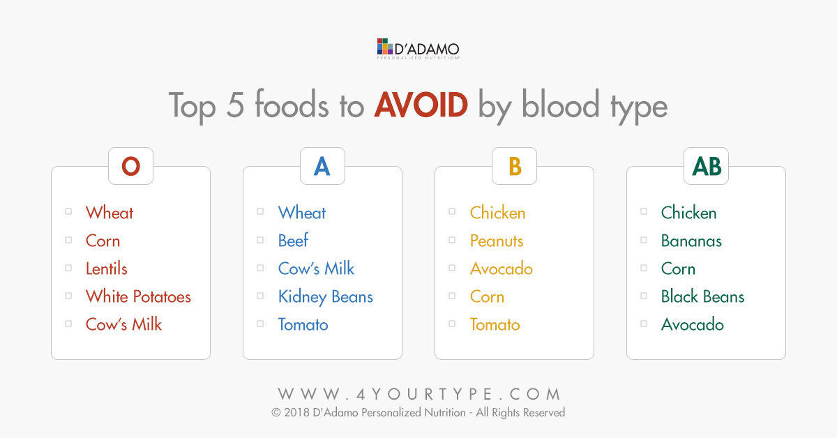 type o blood diet avocado